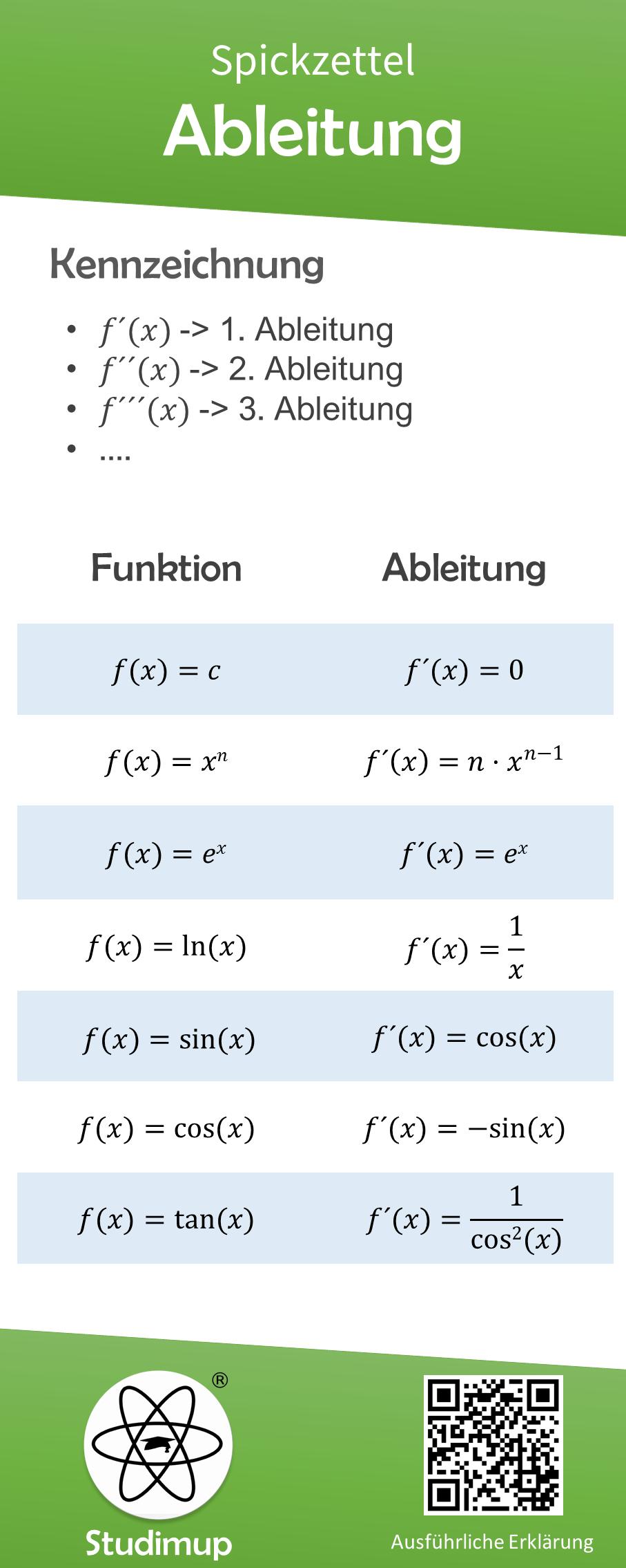 Ableitung Mathe Spickzettel Nachhilfe Mathe Spickzettel Mathe Formeln