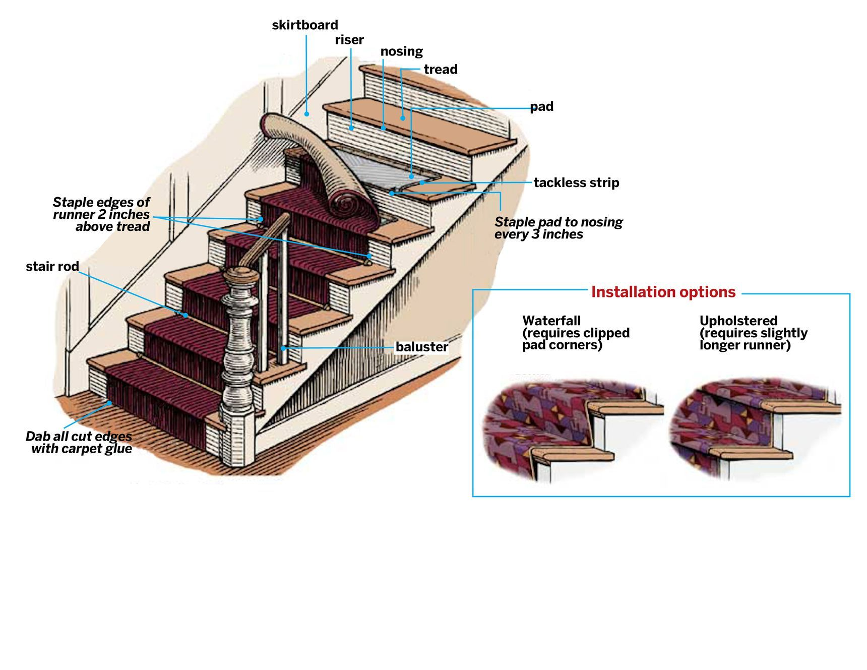 How to Install a Handsome Stair Runner in 2020 Stair