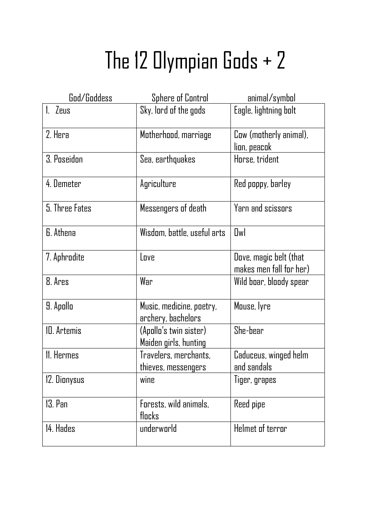 pin by will robinson on ancient symbols and meanings pin by will robinson on ancient symbols and meanings olympians the o jays and charts