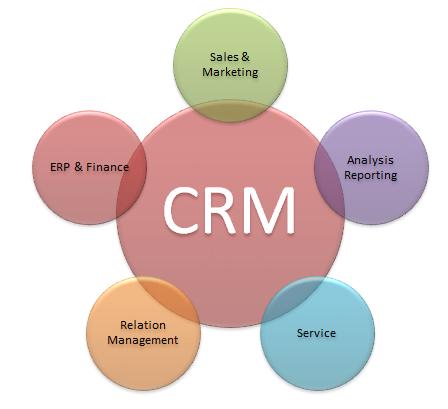 Crm Diagram Powerpoint  Career    Customer