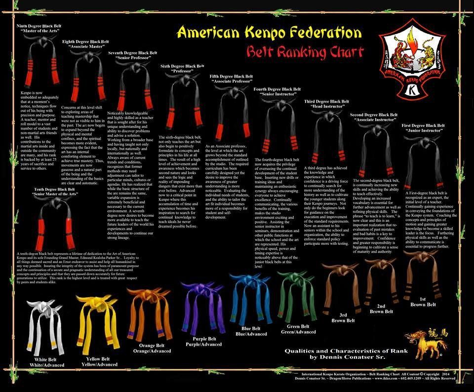 RANKING: BELT SYSTEM - unused - Jiu Jitsu Karate & MMA in ... |American Kenpo Belt Ranking