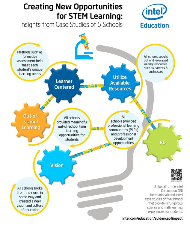 Stem School Finder: Creating New Opportunities For STEM Learning: Insights