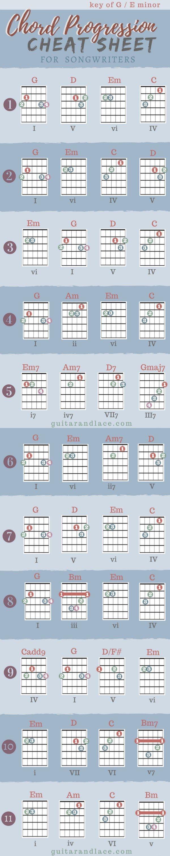 Songwriting Pinterest Guitar Chord Progressions Guitar Chords
