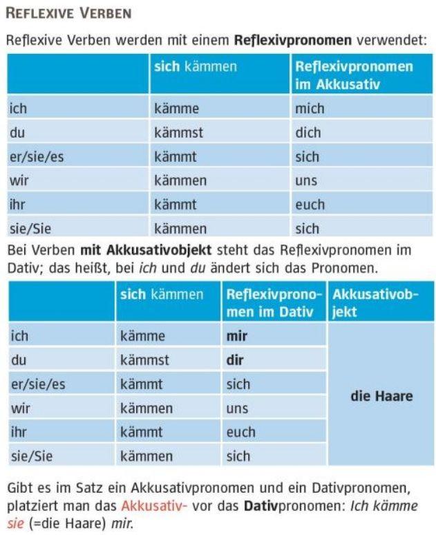 Reflexivpronomen | grammar | Pinterest | German, German grammar and ...