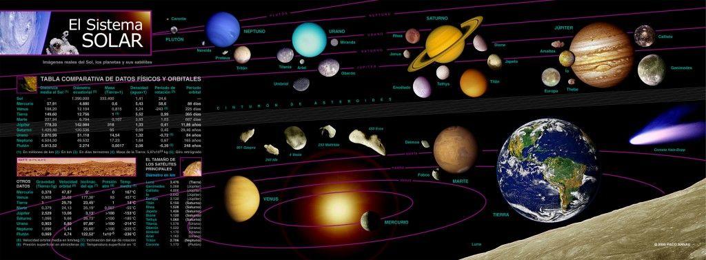Infografia Del Sistema Solar Sistema Solar Planetas Del Sistema Solar Universo