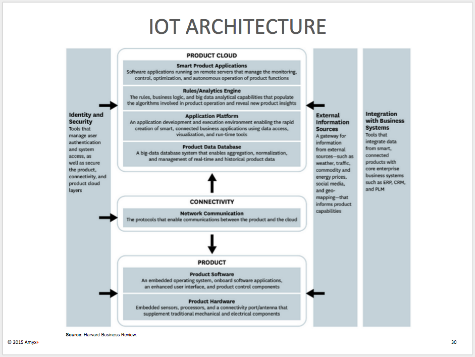 Iot Architecture Iot Business Logic Technology Infrastructure