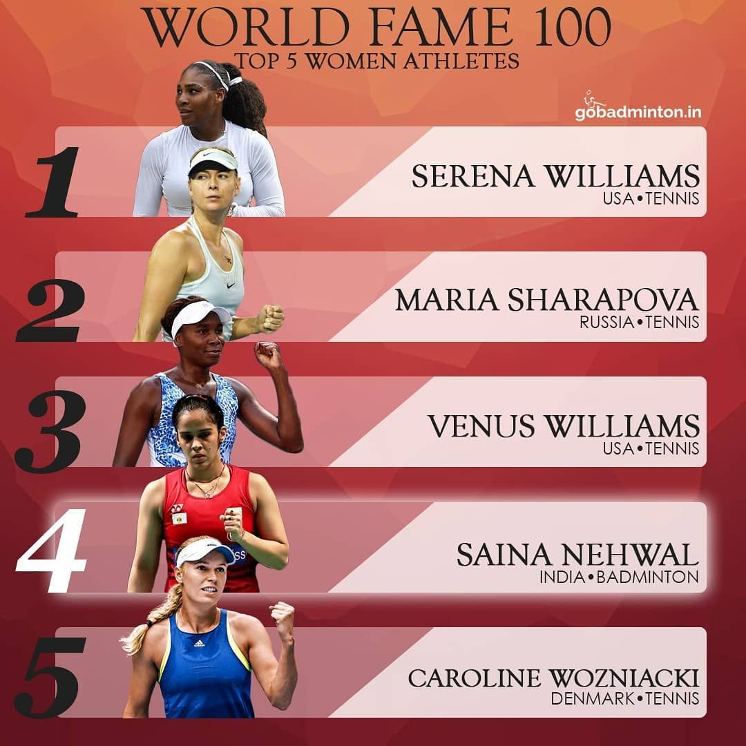 Espn Released Its Third Annual World Fame 100 Which Ranks The 100 Most Famous Athletes On The Planet Using Espn S Badminton Badminton Outfits Badminton Sport