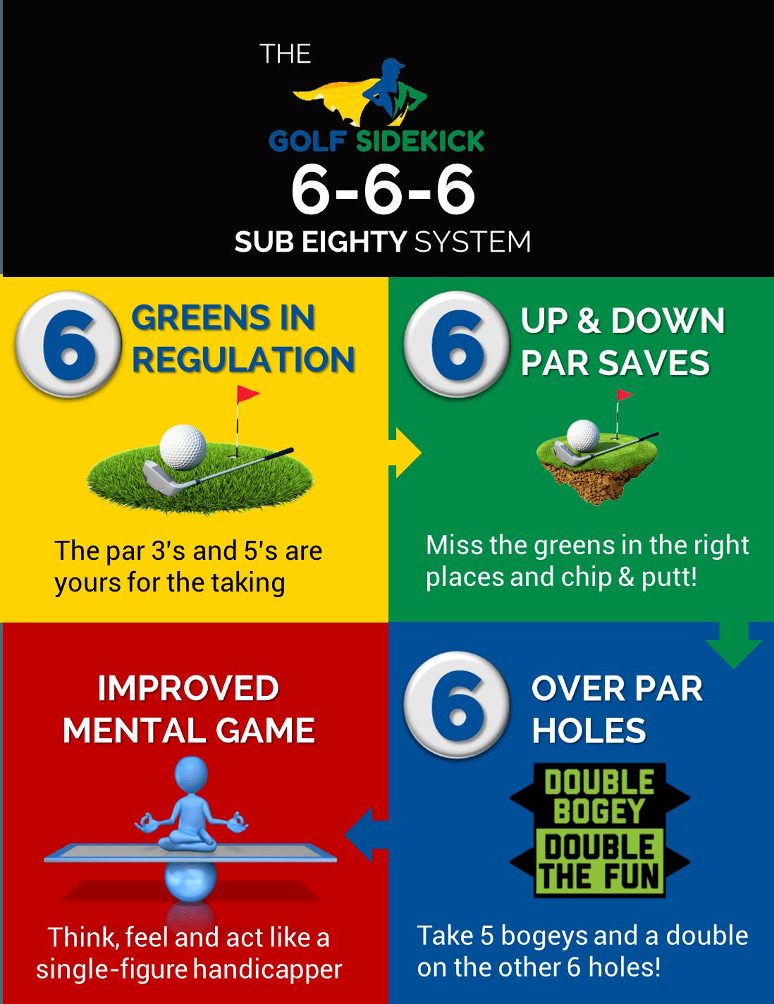 f3cac9d0d187 Golf Strategy  How to Break 80 in Golf – My 666 Method - Golf Sidekick