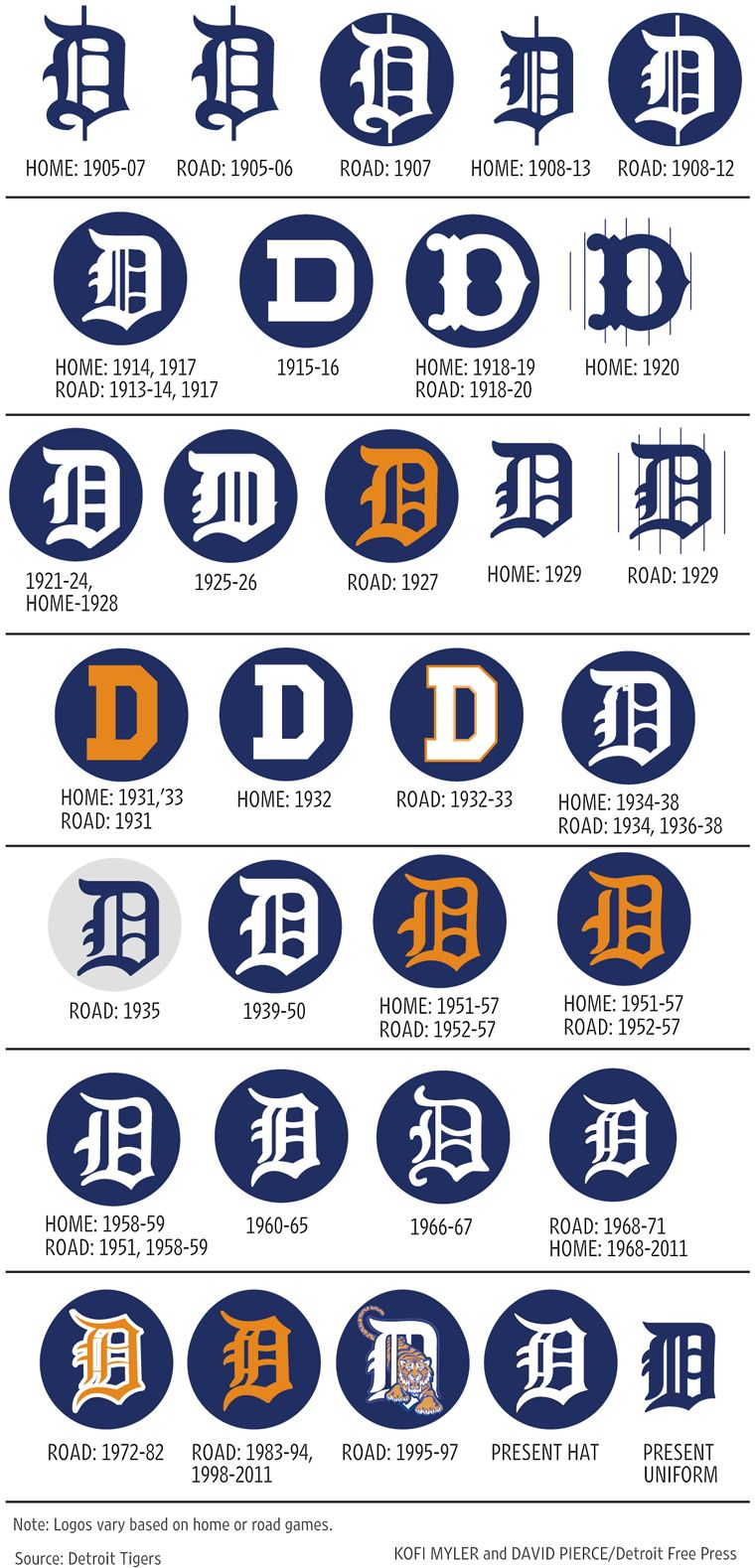 evolution of the olde english d i would love to have this as a