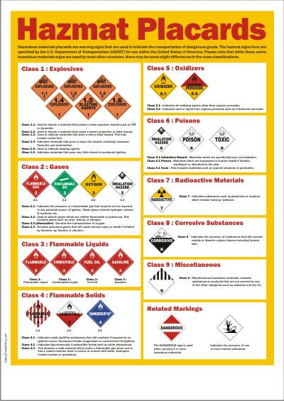 Hazmat Placards Cbrn E Safety Posters Fire Training