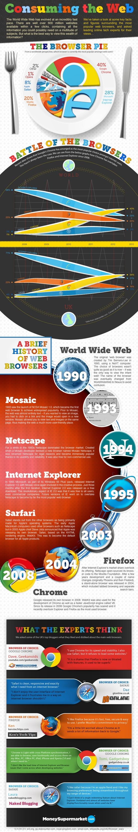 Consuming The Web (The browser pie) #infografia # ...