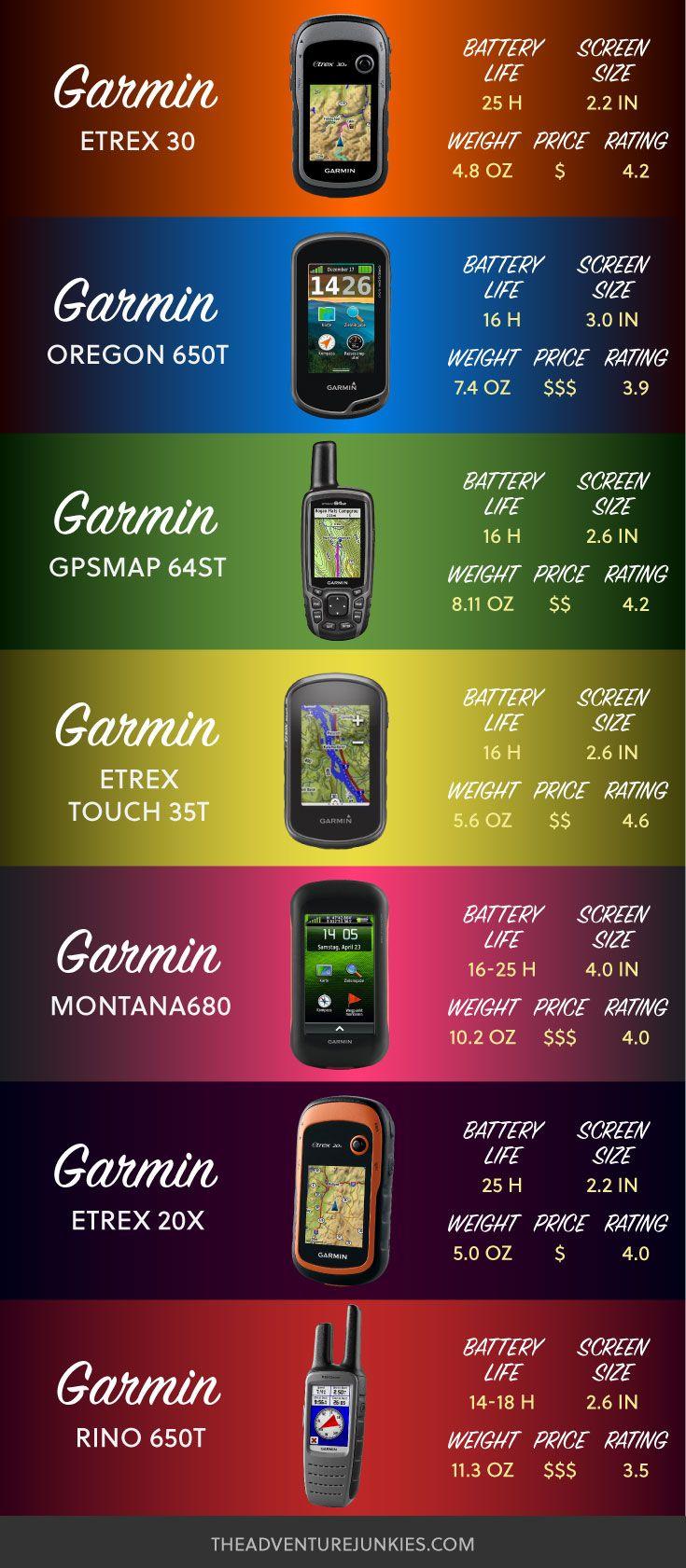 Best Hiking GPS U2013 Best Hiking Gear For Beginners U2013 Backpacking Gadgets U2013  Hiking Equipment List
