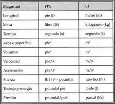 Image Result For Sistema Internacional De Unidades Fisica System International Study
