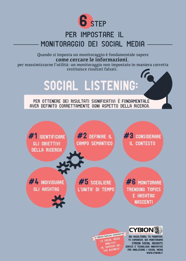 Noi di Cybion siamo abituati ad assistere i nostri clienti nella fase di impostazione dei monitoraggi. Come delimitare il campo semantico, come scegliere le parole chiave per settare lo strumento?  Ecco allora una breve e semplice guida in 6 semplici step per imparare a impostare un monitoraggio sui #socialmedia