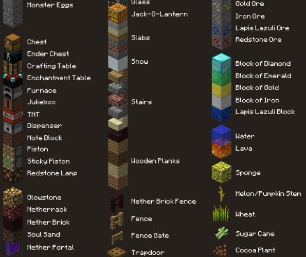 Blocks In Minecraft Minecraft Blocks Minecraft Minecraft Infographic