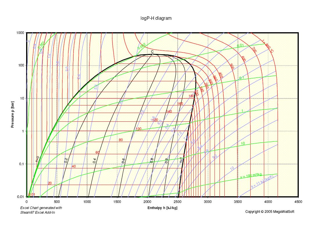 steam tables p-h diagram (large).