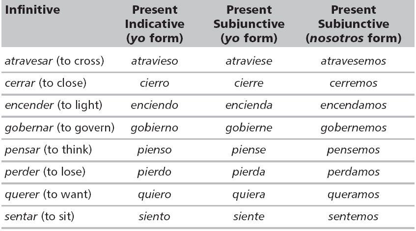 spanish grammar rule - Google Search | Spanish 2 project ...