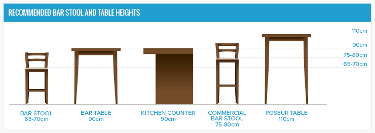 Diagram summarising the standard heights of various stools and ...