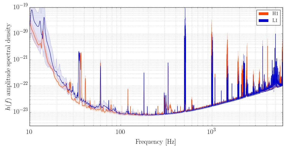 Data release for event GW150914 - #LIGO Open Science ...