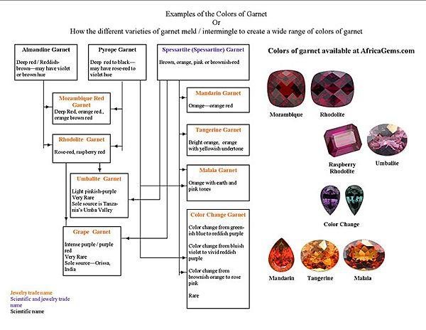 Garnet Family Tree Chart Diamond Education Family Tree Chart Gemstone Colors