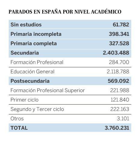 Los Empleos Del Futuro En España Empleos Puestos De Trabajo Secundaria
