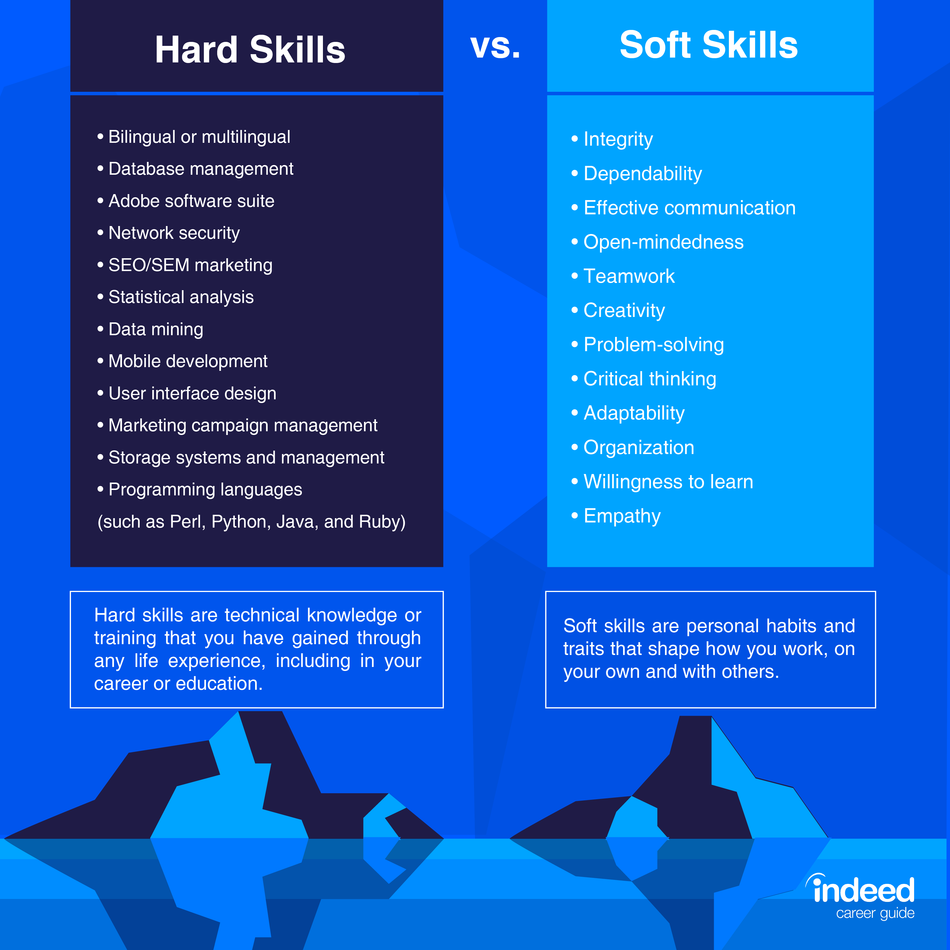 10 Best Skills To Include On A Resume With Examples Indeed Com In 2020 Soft Skills Effective Communication Skills Resume Skills