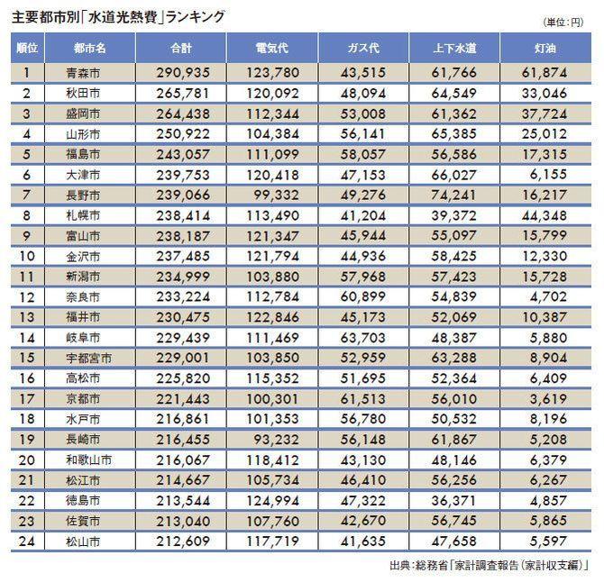 なぜ神戸市の水道光熱費は日本一安いのか 3 4 President Online