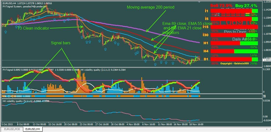 Volatility Step Channel Indicator Channel Volatility Index