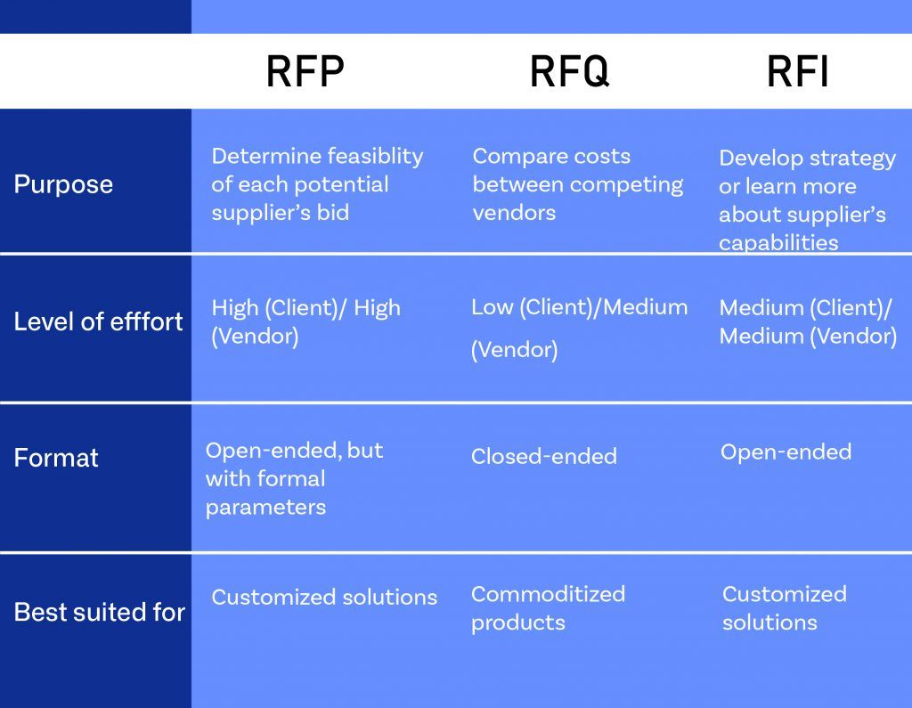 What Differentiates Them With Rfp Rfq Rfi Rfp Request For Proposal Rfp Response