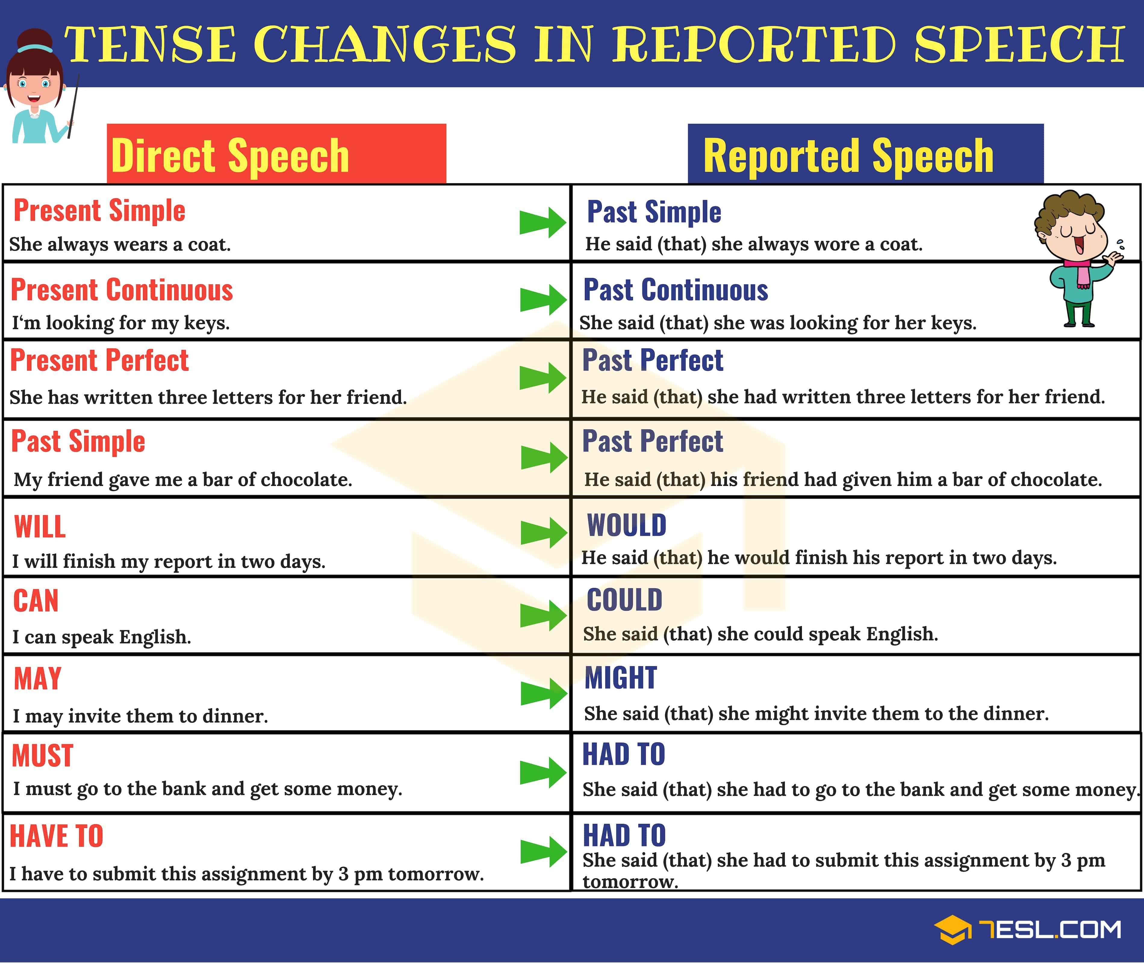 Reported Speech Indirect Speech Definition Useful