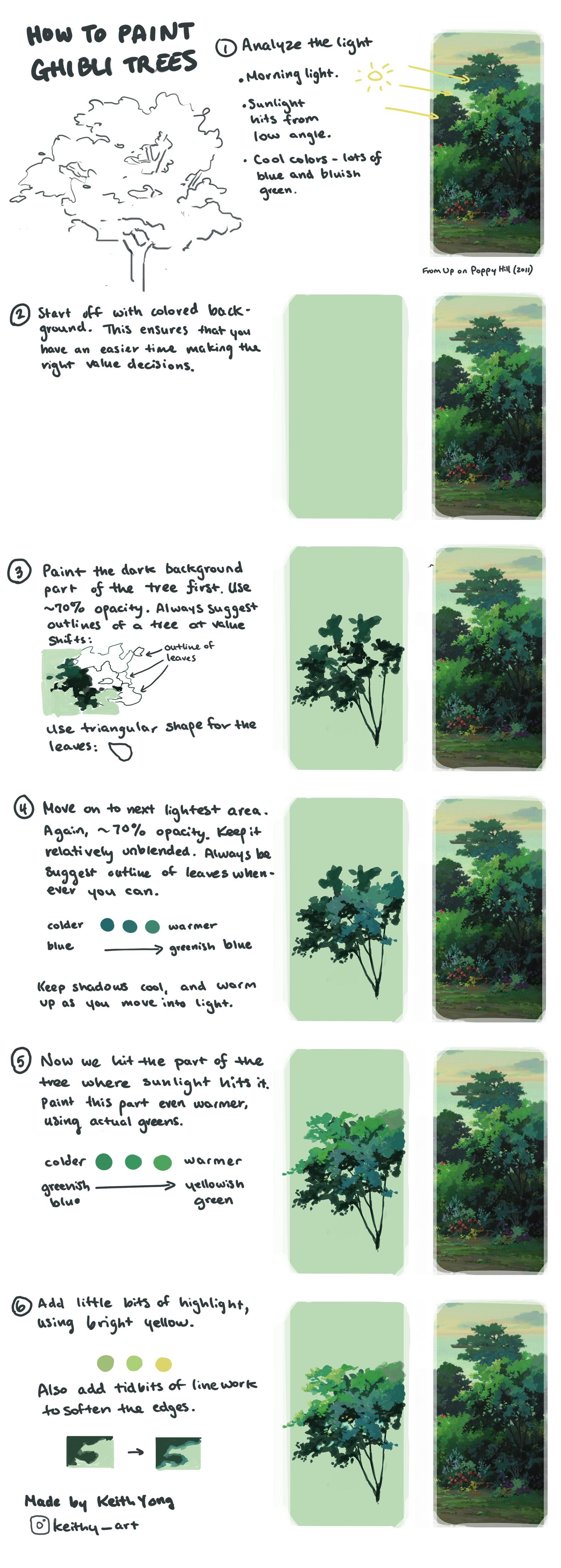 Tutorial On How To Paint Ghibli Style Trees Learnart Digital Painting Tutorials Studio Ghibli Background Digital Art Anime
