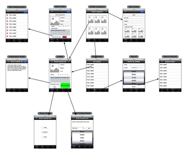 Wireframe Workflow  Wireframe Mobile App    Wireframe