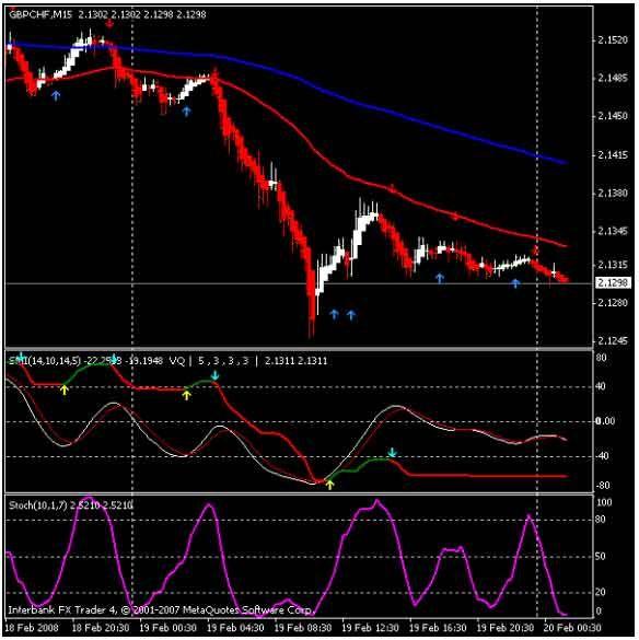 Pullback Trendline Draw Mt4