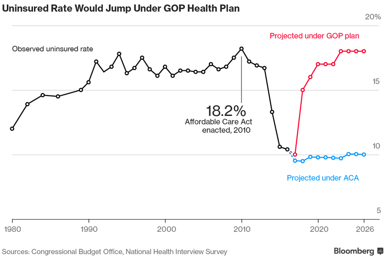 Republican Health Overhaul Would Leave Millions More