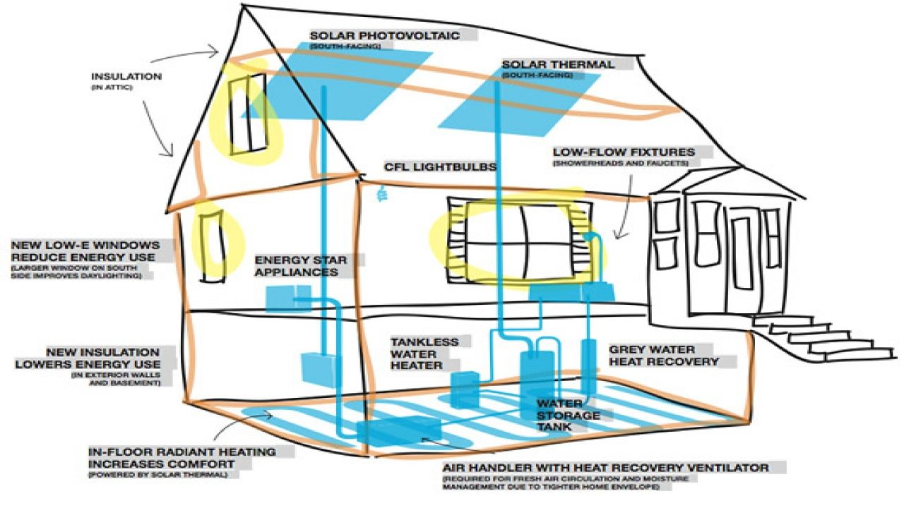 zero energy home plans efficient designs floor | Home Design ...