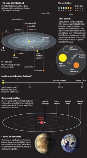 Graphic illustration of the solar neighborhood physics