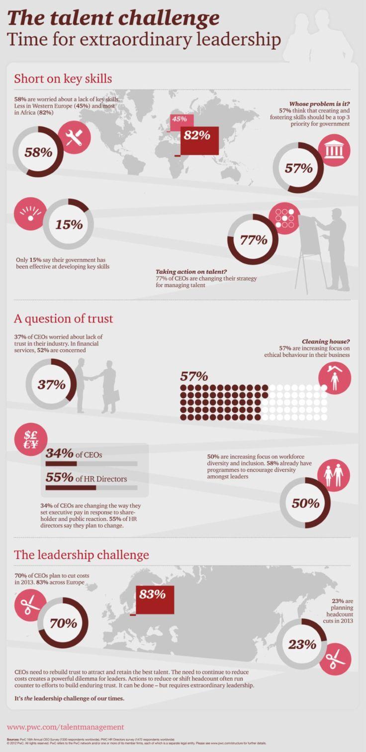Management  Talent Management  Infographic  Infographic