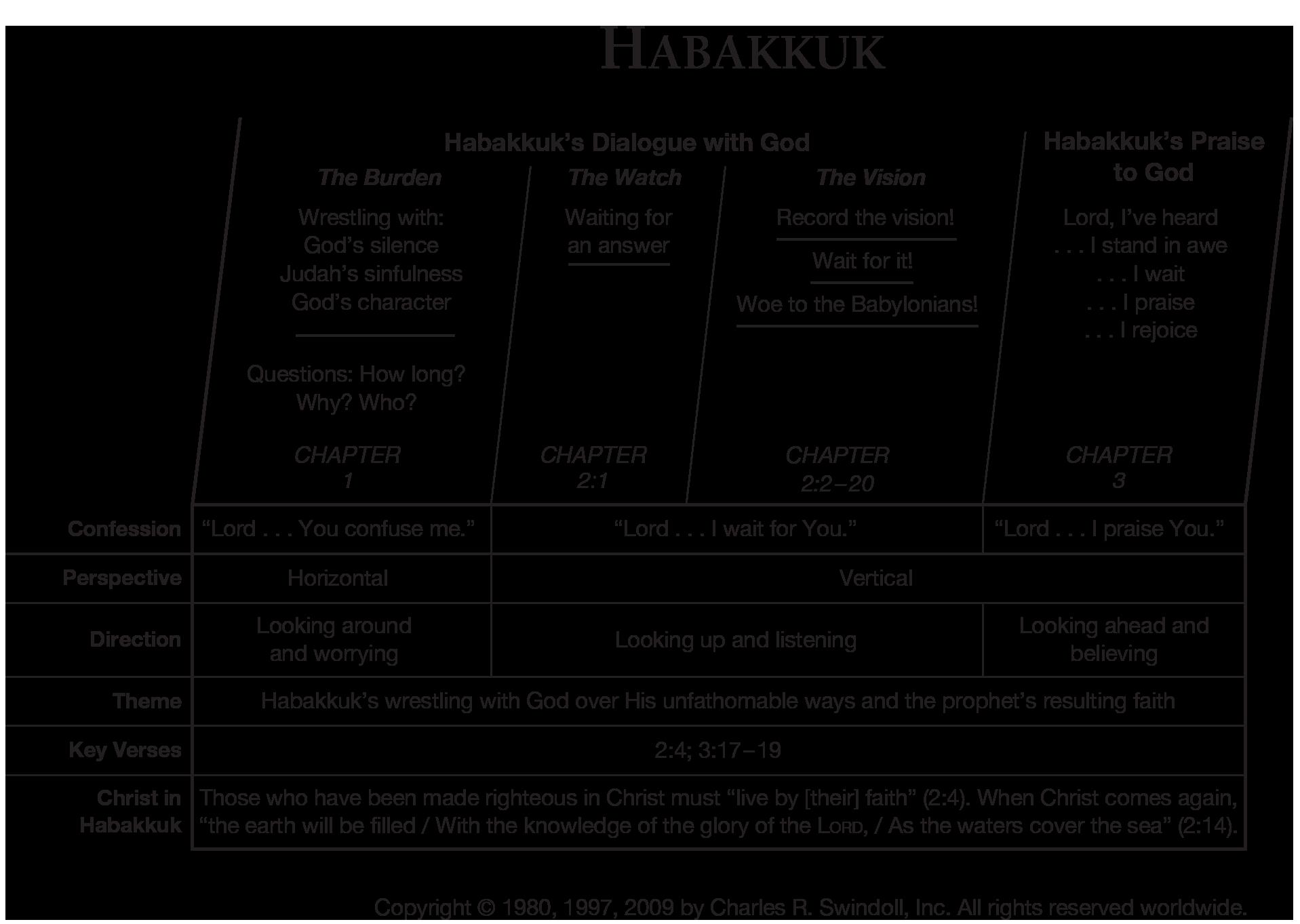 Book Of Habakkuk Overview