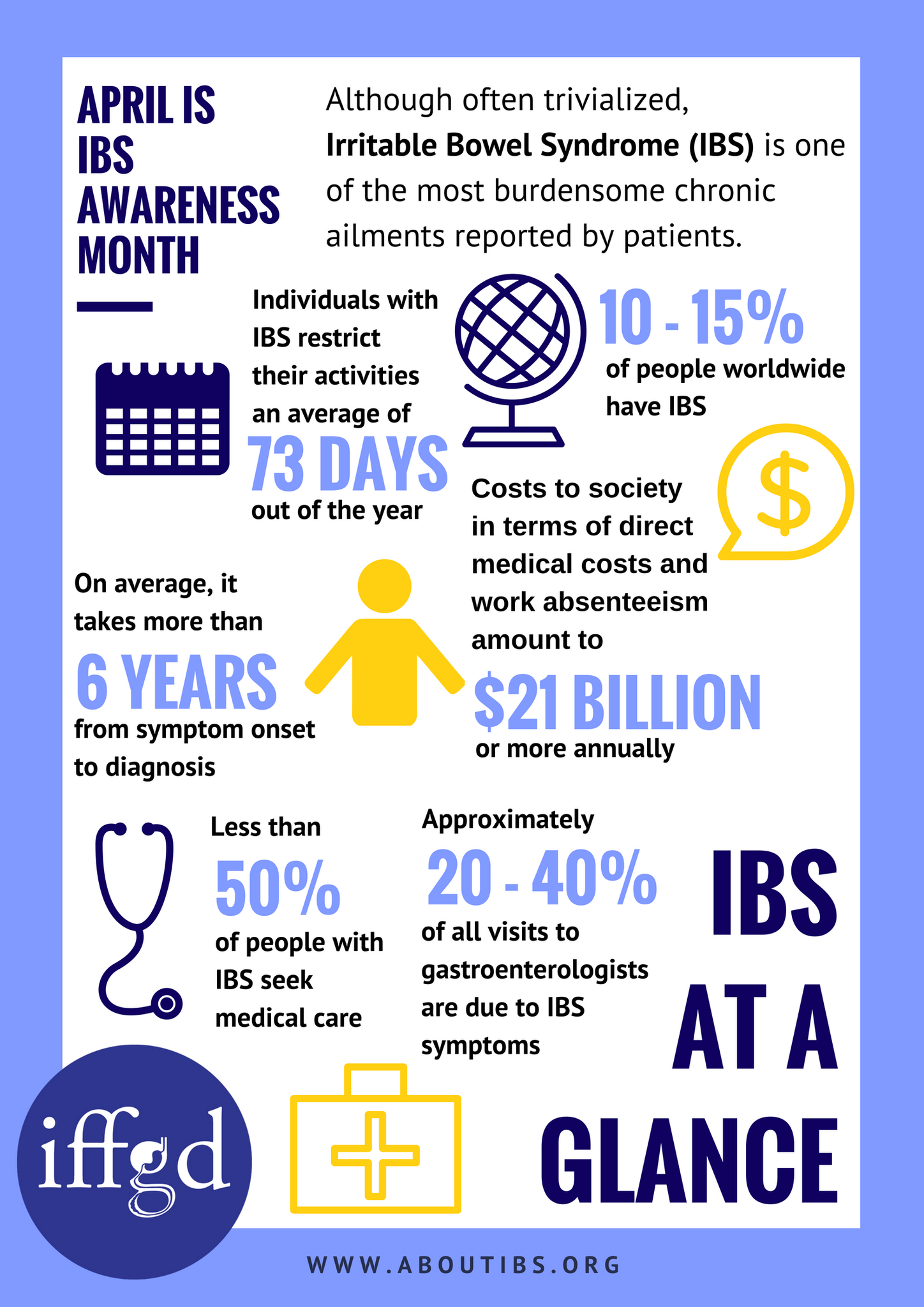 Pin on IBS Awareness Month