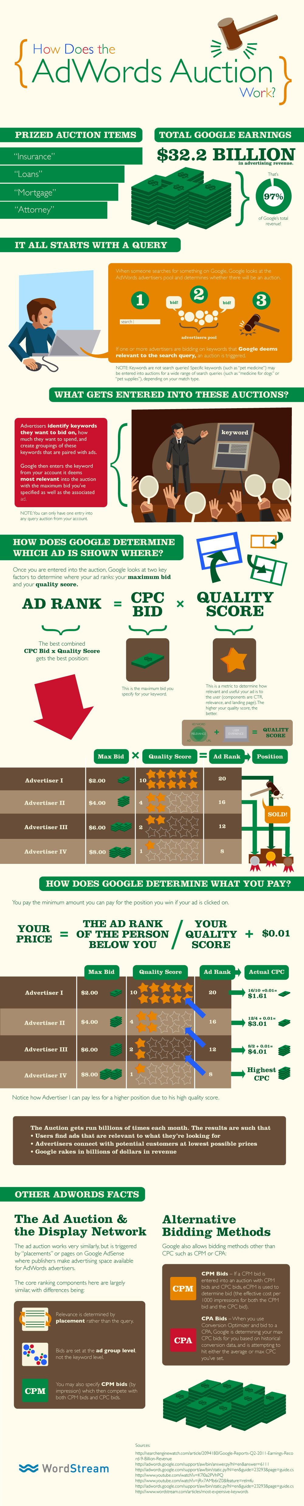 Google AdWords Auction - How Does it Work? [infographic]