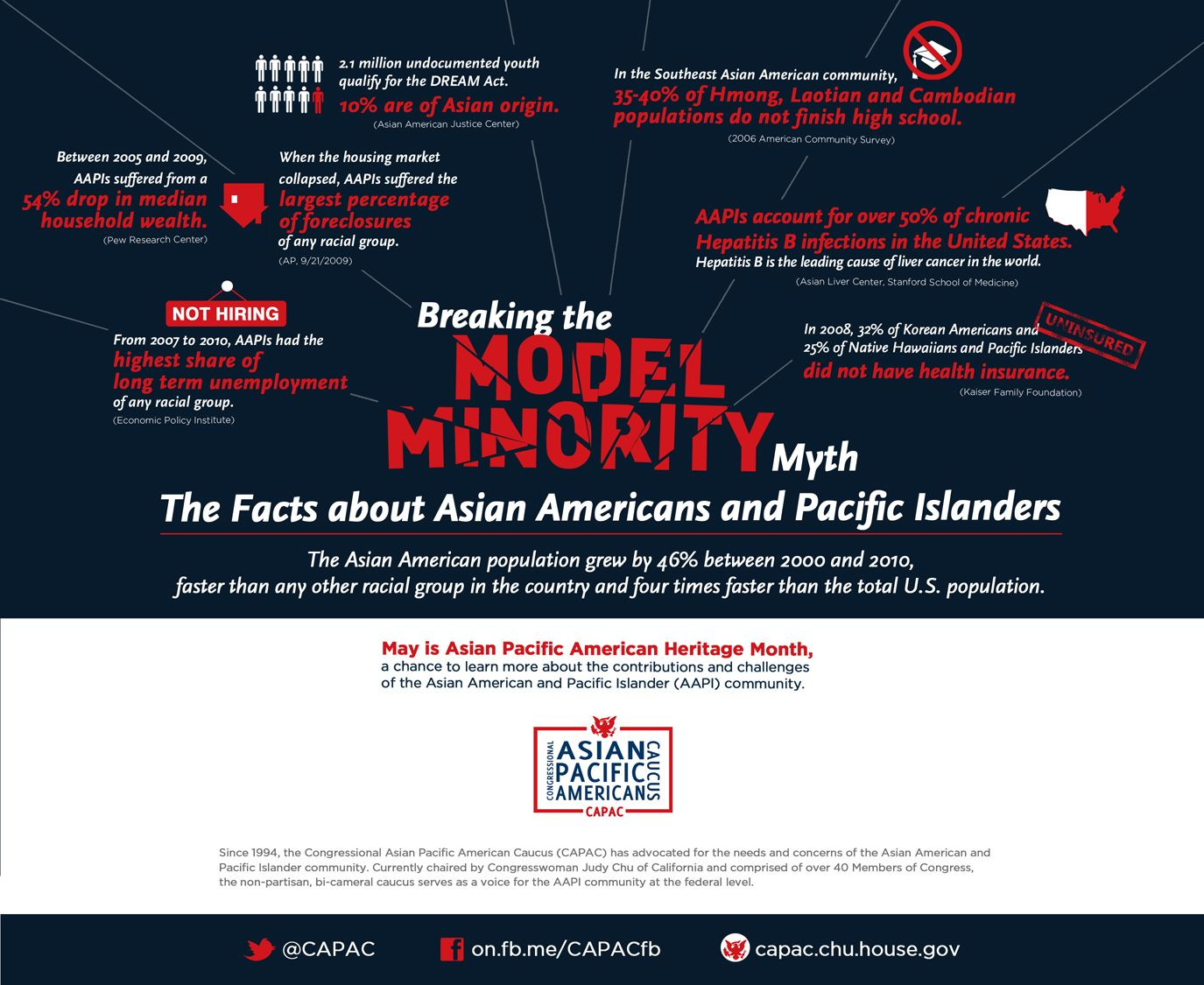 Breaking the Model Minority Myth: the Facts about Asian Americans & Pacific Islanders