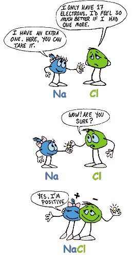 Sodium chloride cartoon. So cute! I'm glad to have this when ...