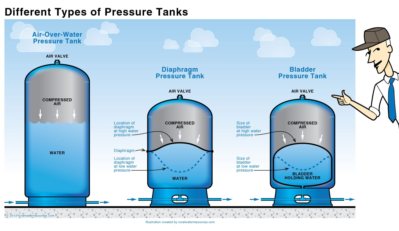 Different types of pressure tanks misc stuff no boards for Different type of water