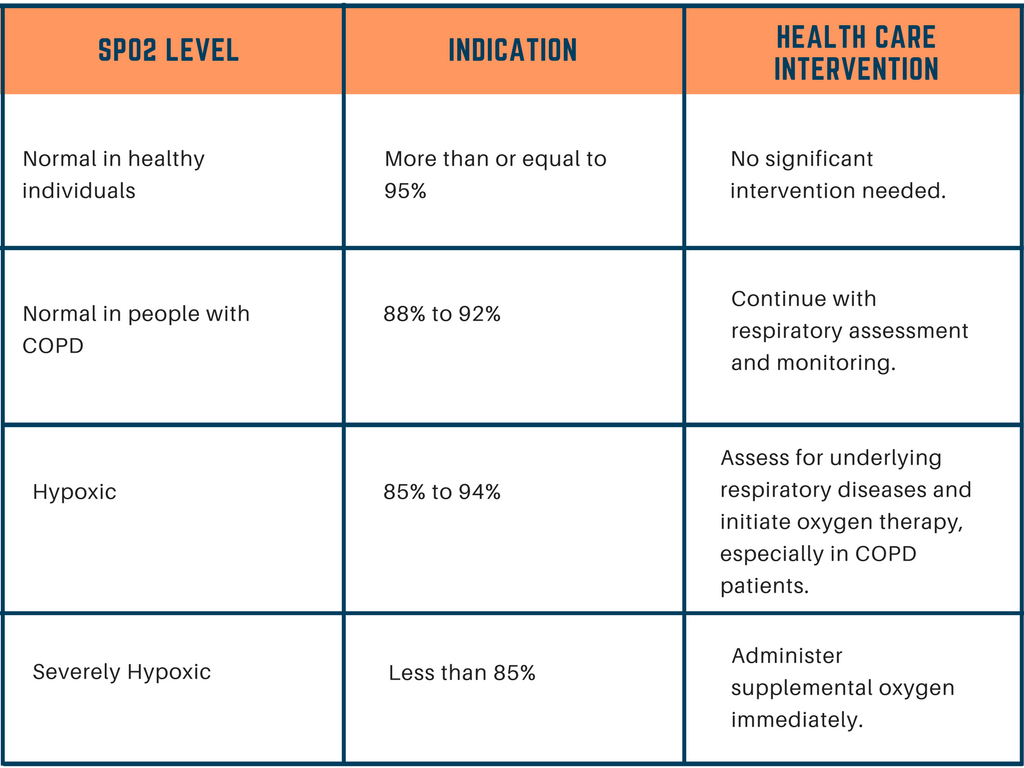 Oxygen Saturation Level Chart
