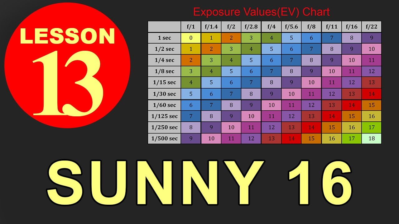 Photography Lesson 13 Sunny 16 Rule Did You Ever Wondered How Back In The Day Photogr Photography Lessons Dslr Photography Tips Sunny 16 Rule