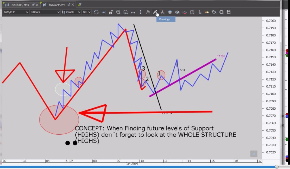 Forex Trading For Beginners How To Trade Support In An Uptrend