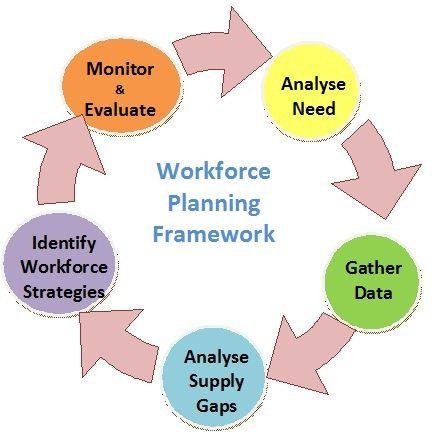 workforce plan template example - workforce planning framework deecd pinterest school