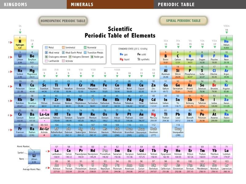 Homeopathic Periodic Table Of Elements  Charts