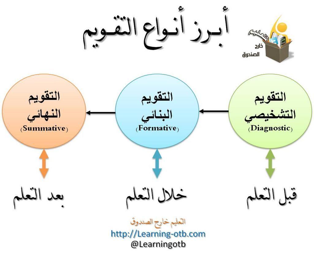 أنواع التقويم ومتى نستخدم كل نوع تعليم تقويم Learning Arabic Teaching Strategies Teaching