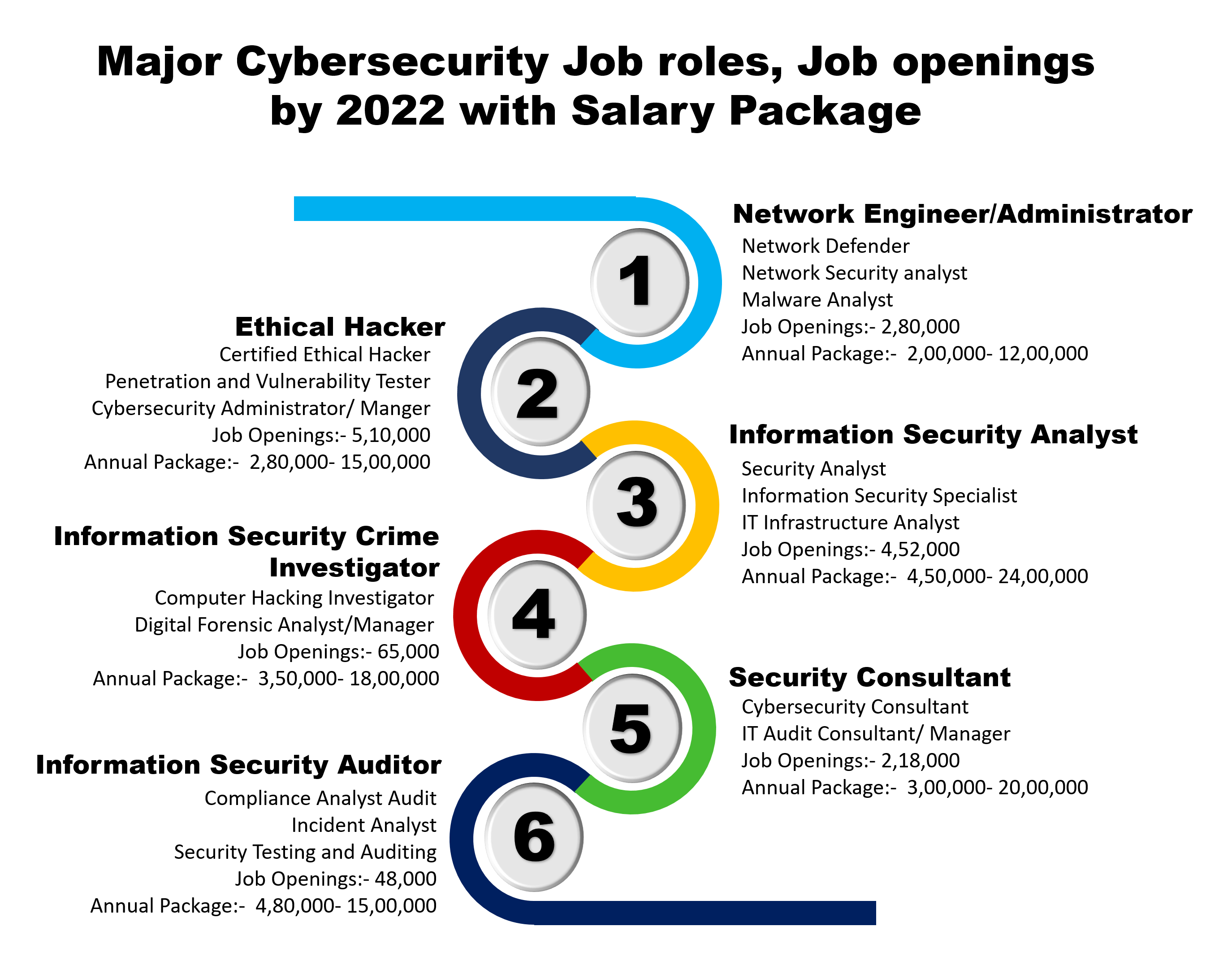 Cybersecurity Job Roles Openings With Salary Packages Cybersecurity Training Cyber Security Cyber Security Certifications